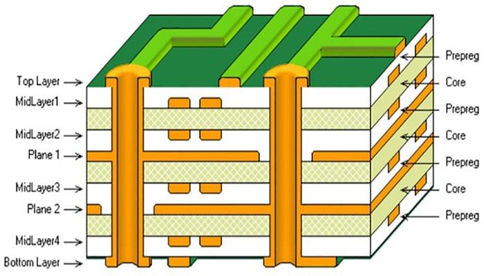 لایه های برد الکترونیکی